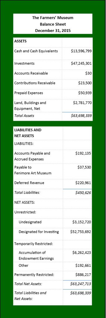 TFM Balance Sheet